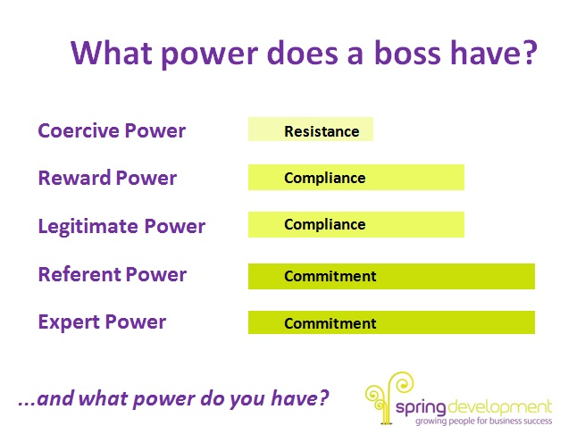 What power do you have?